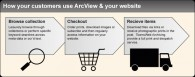ArcView & your customers