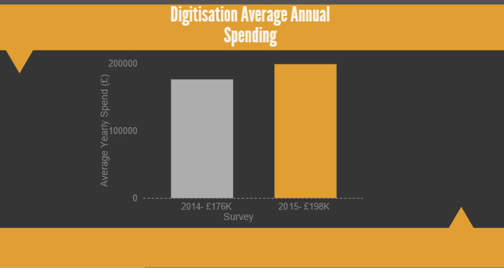 Infographic: Average EU spend on digitisation 2014-15