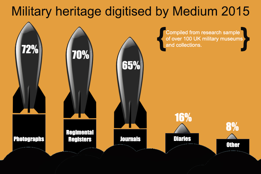 Military heritage digitisation graphic - by format 2015